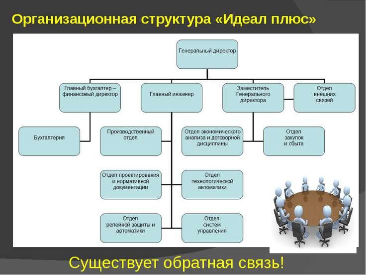 Организационная структура «Идеал плюс» Существует обратная связь!