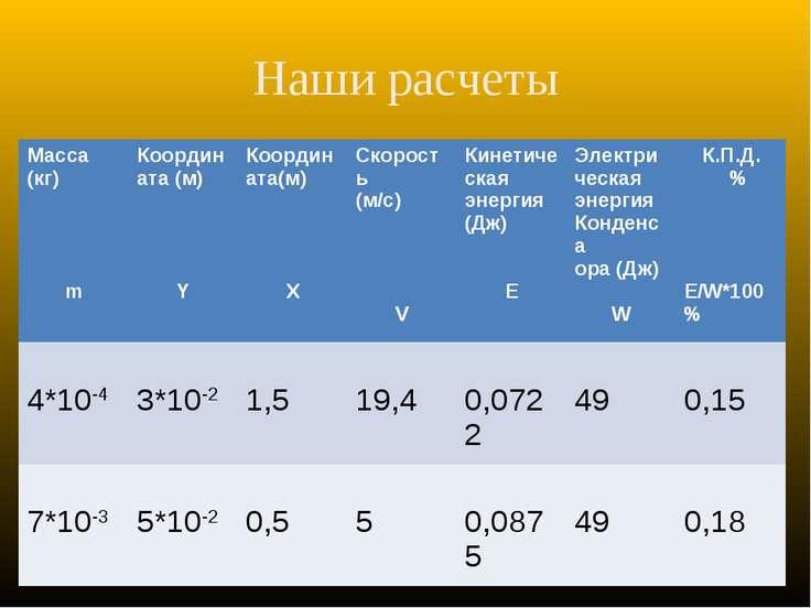 Наши расчеты Масса (кг) m Координата (м) Y Координата(м) X Скорость (м/с) V К...