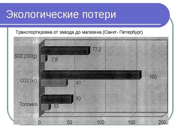 Экологические потери Транспортировка от завода до магазина (Санкт- Петербург)