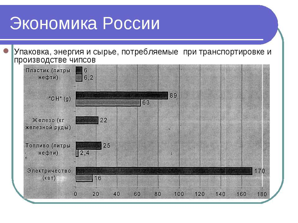 Экономика России Упаковка, энергия и сырье, потребляемые при транспортировке ...