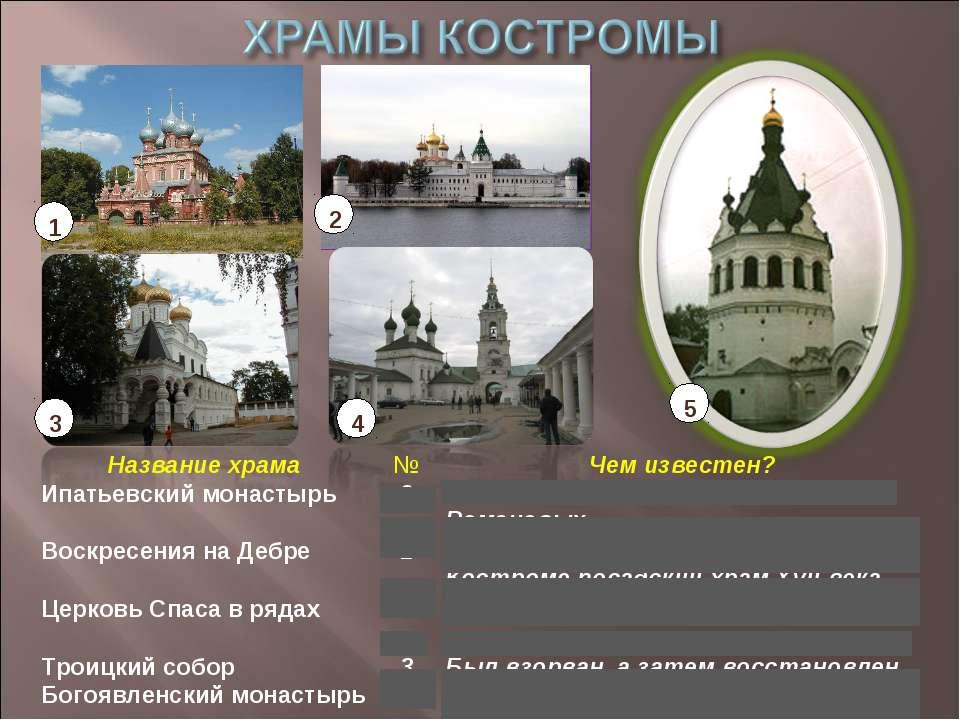 1 2 3 4 5 Название храма № Чем известен? Ипатьевский монастырь 2 Здесь начина...
