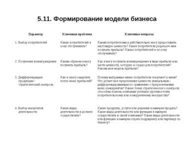 5.11. Формирование модели бизнеса