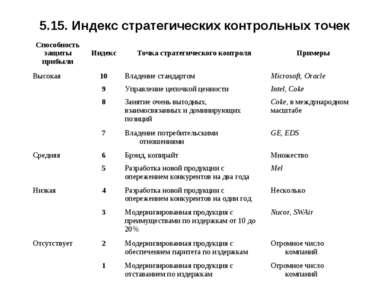 5.15. Индекс стратегических контрольных точек