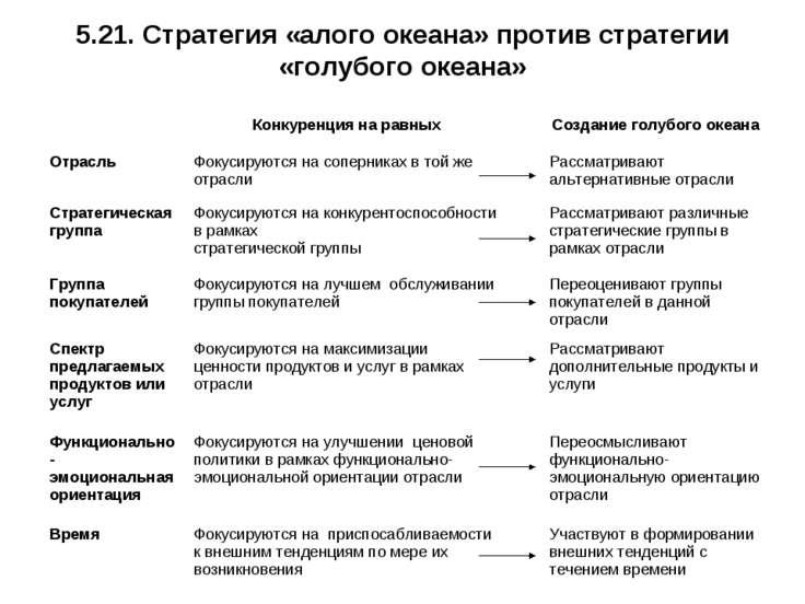 5.21. Стратегия «алого океана» против стратегии «голубого океана»