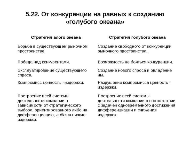 5.22. От конкуренции на равных к созданию «голубого океана» Стратегия алого о...