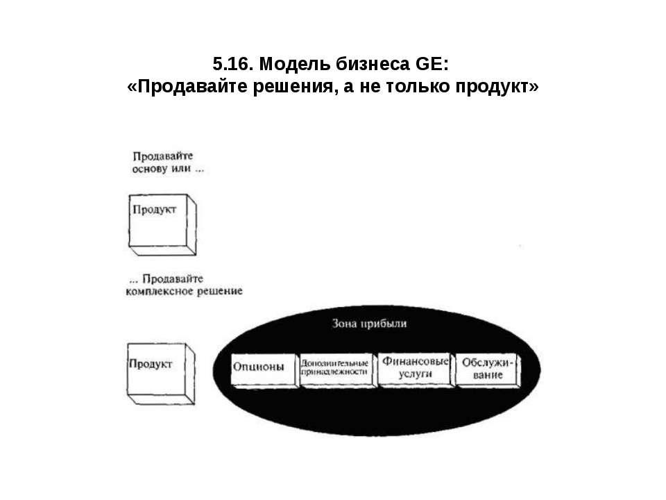 5.16. Модель бизнеса GE: «Продавайте решения, а не только продукт»