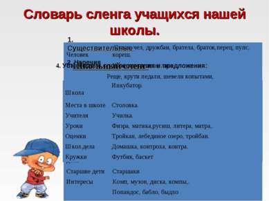 Словарь сленга учащихся нашей школы. 1. Существительные 2. Наречия 3. Глаголы...