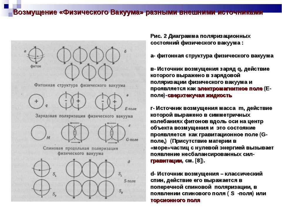 Возмущение «Физического Вакуума» разными внешними источниками Рис. 2 Диаграмм...