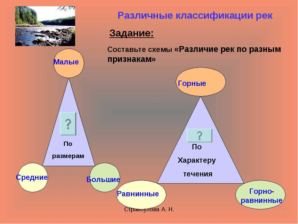 Страйбулова А. Н. Различные классификации рек Задание: Составьте схемы «Разли...
