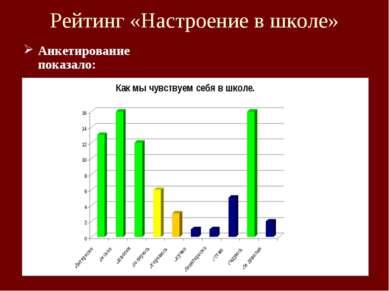 Рейтинг «Настроение в школе» Анкетирование показало: