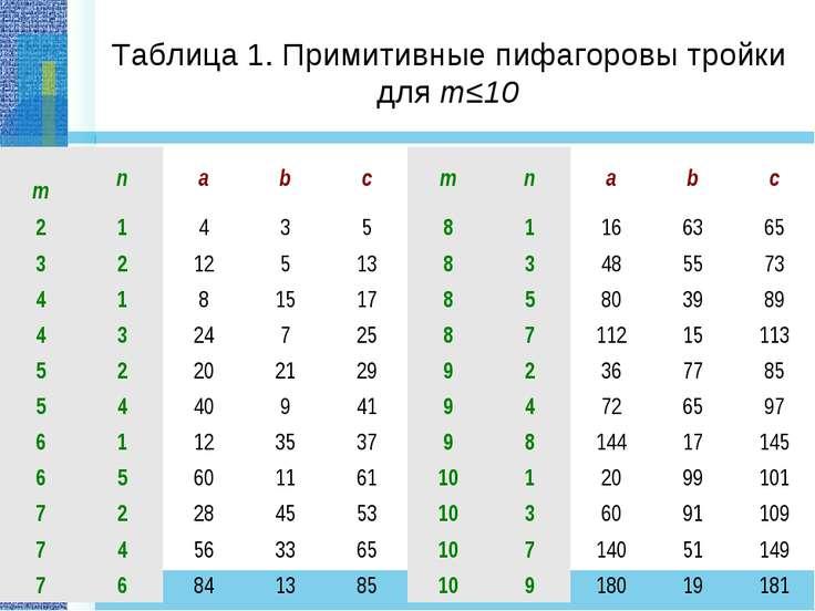 Таблица 1. Примитивные пифагоровы тройки для m≤10 m n a b c m n a b c 2 1 4 3...