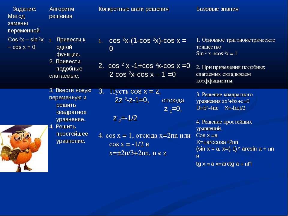 Задание: Метод замены переменной Алгоритм решения Конкретные шаги решения Баз...