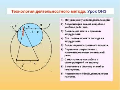 ТДМ Технология деятельностного метода. Урок ОНЗ 1 2 5 6 9 8 3 4 7 1) Мотиваци...