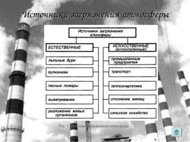 Источники загрязнения атмосферы Рис. 1. Источники загрязнения атмосферы