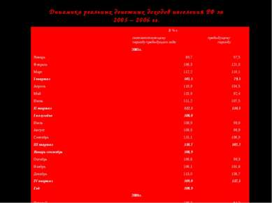 Динамика реальных денежных доходов населения РФ за 2005 – 2006 гг.