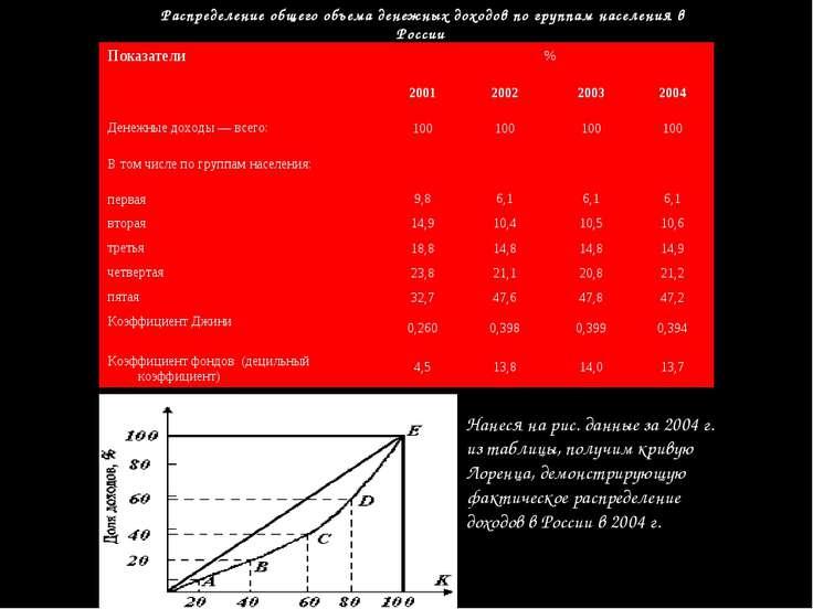 Нанеся на рис. данные за 2004 г. из таблицы, получим кривую Лоренца, демонстр...