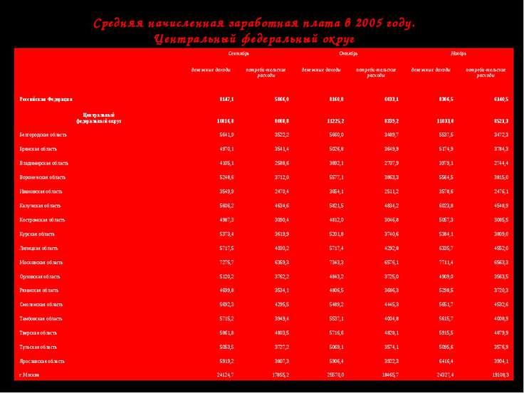 Средняя начисленная заработная плата в 2005 году. Центральный федеральный окр...