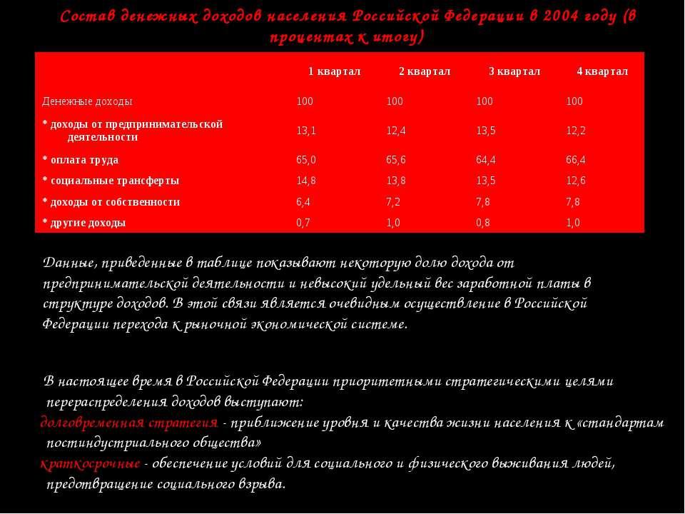 Состав денежных доходов населения Российской Федерации в 2004 году (в процент...