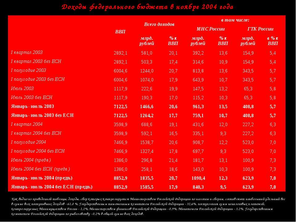Доходы федерального бюджета в ноябре 2004 года Как видно из приведенной табли...