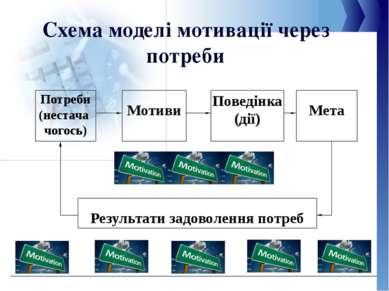 Схема моделі мотивації через потреби  Мета Поведінка (дії)  Мотиви Потреби ...