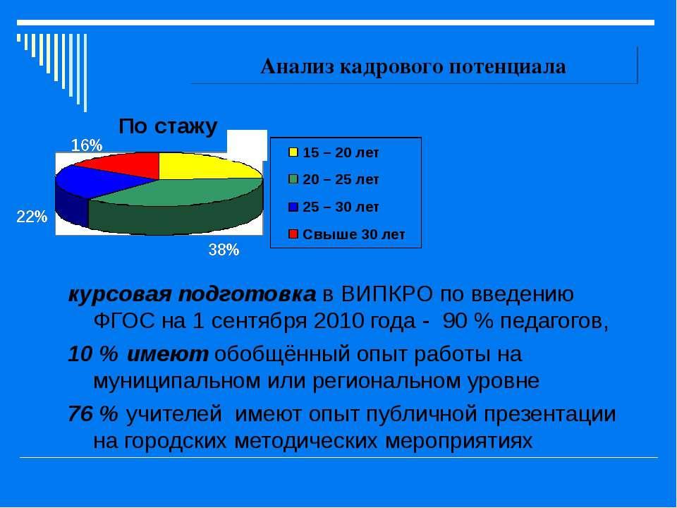 Анализ кадрового потенциала курсовая подготовка в ВИПКРО по введению ФГОС на ...