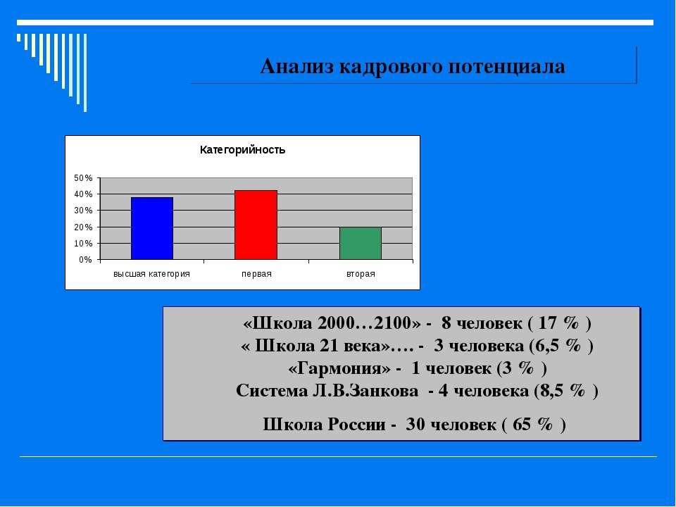 Анализ кадрового потенциала «Школа 2000…2100» - 8 человек ( 17 % ) « Школа 21...