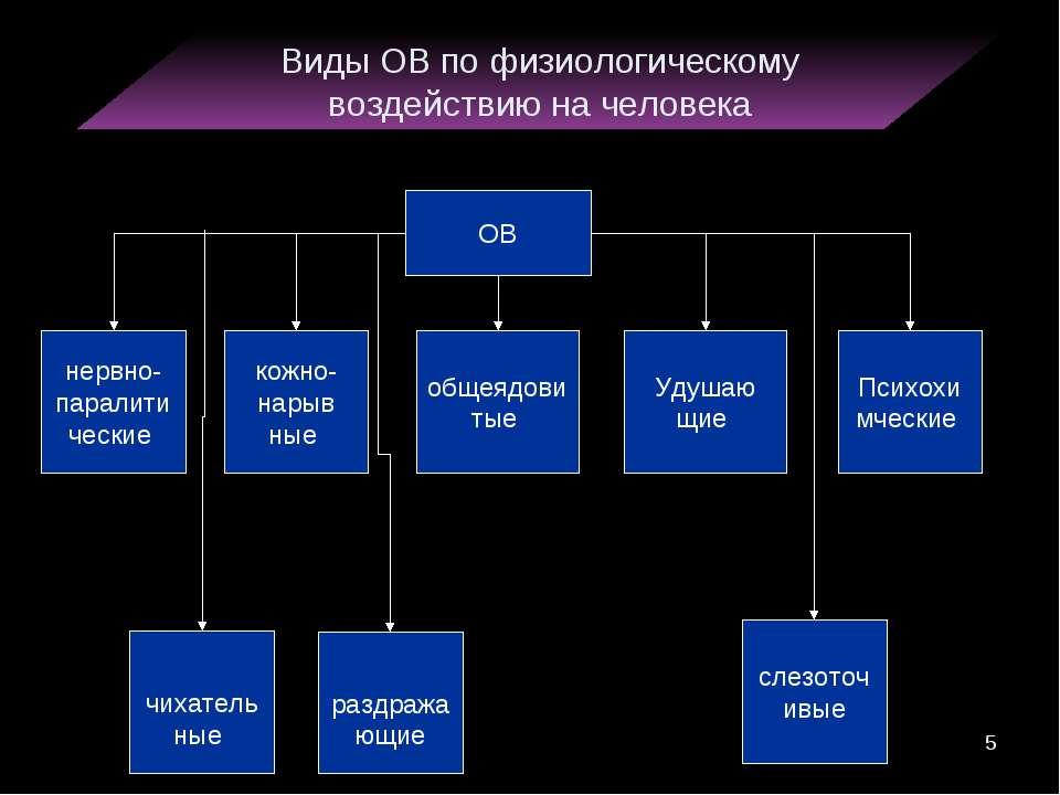 Виды ОВ по физиологическому воздействию на человека нервно-паралитические ОВ ...