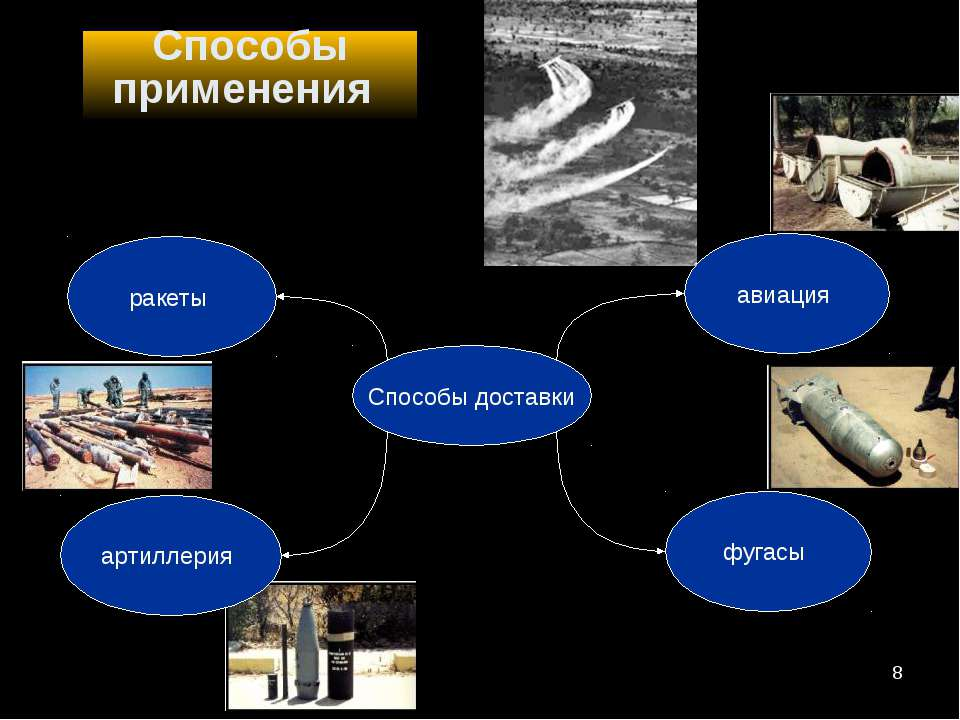 Способы применения Способы доставки ракеты артиллерия фугасы авиация *