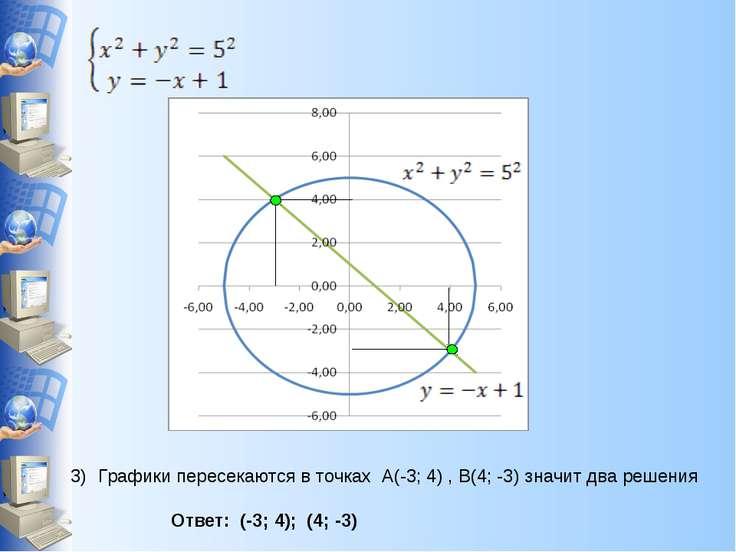 Графики пересекаются в точках А(-3; 4) , В(4; -3) значит два решения Ответ: (...