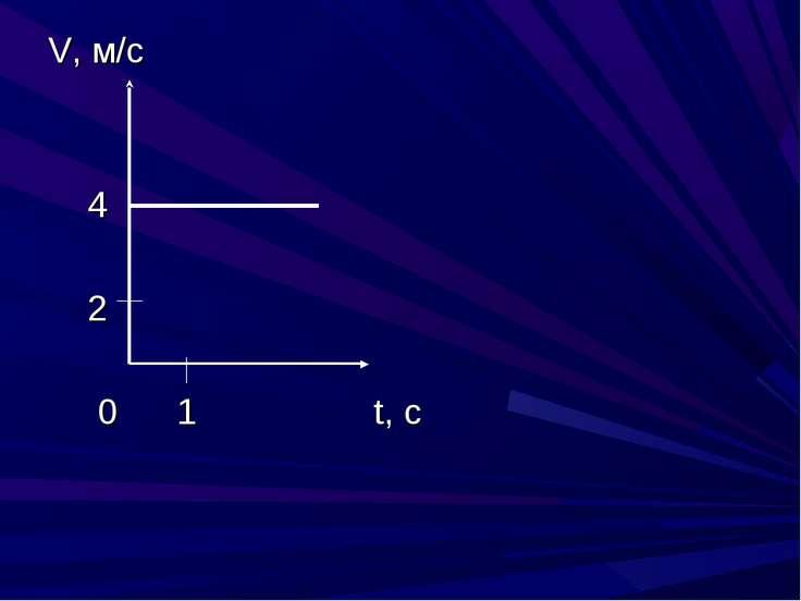 V, м/с 4 2 0 1 t, c