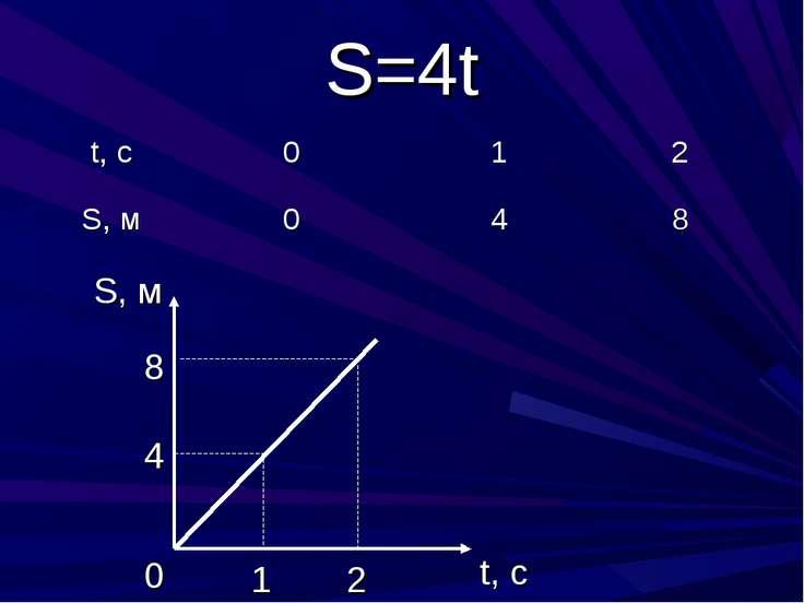 S=4t t, c S, м 0 4 8 1 2 t, c 0 1 2 S, м 0 4 8
