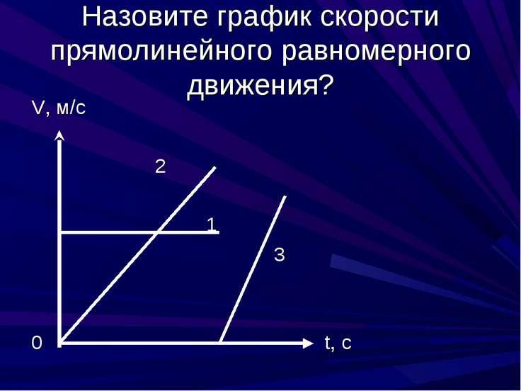 Назовите график скорости прямолинейного равномерного движения? V, м/с 2 1 3 0...