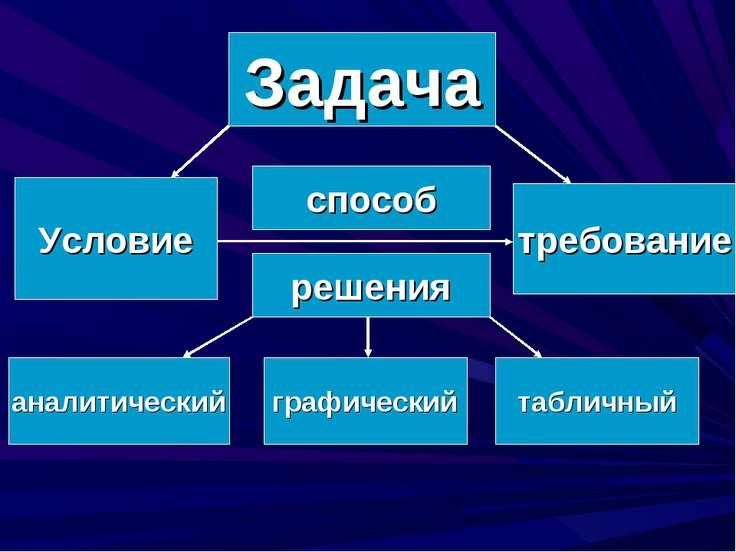 Задача требование Условие способ решения аналитический графический табличный