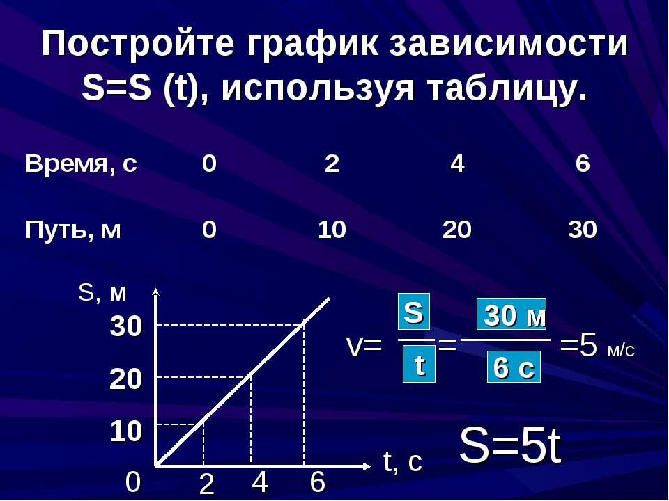 Постройте график зависимости S=S (t), используя таблицу. S, м t, c 0 2 4 6 10...