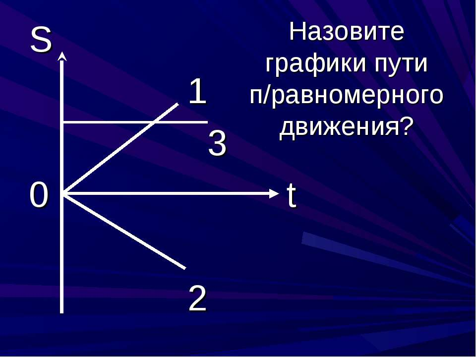 S 1 3 0 t 2 Назовите графики пути п/равномерного движения?