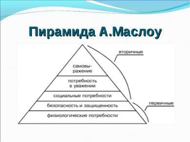 Пирамида А.Маслоу