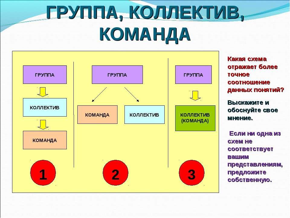 ГРУППА, КОЛЛЕКТИВ, КОМАНДА Какая схема отражает более точное соотношение данн...