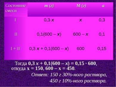 Тогда 0,3 x + 0,1(600 – x) = 0,15 · 600, откуда x = 150, 600 – x = 450. Ответ...