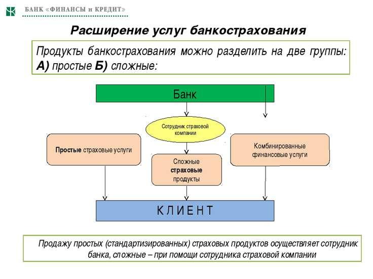 Расширение услуг банкострахования Продукты банкострахования можно разделить н...