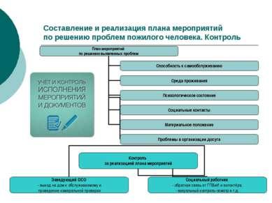 Составление и реализация плана мероприятий по решению проблем пожилого челове...
