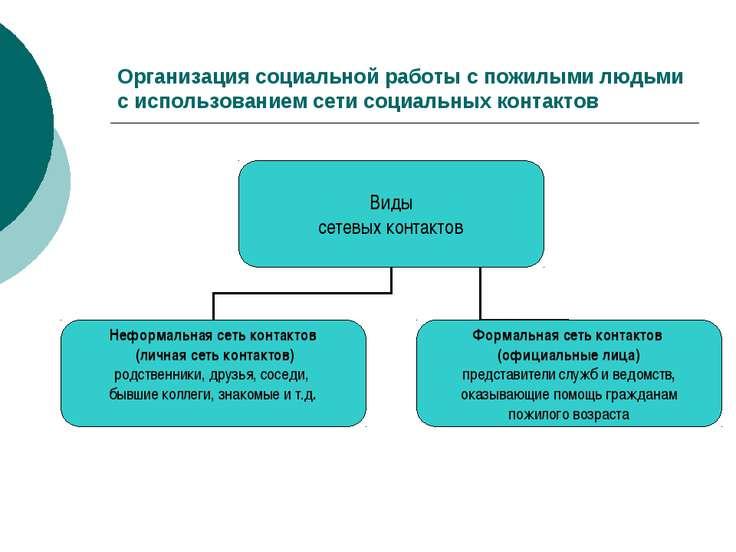 Организация социальной работы с пожилыми людьми с использованием сети социаль...