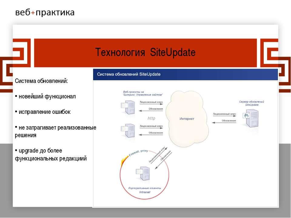 Технология SiteUpdate Система обновлений: новейший функционал исправление оши...