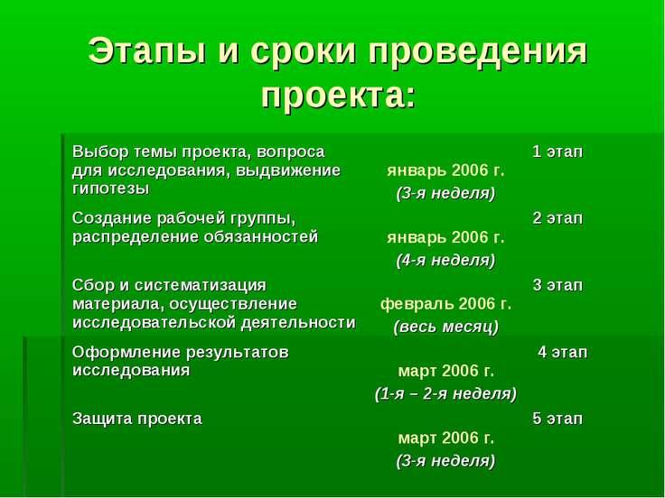 Этапы и сроки проведения проекта: Выбор темы проекта, вопроса для исследовани...