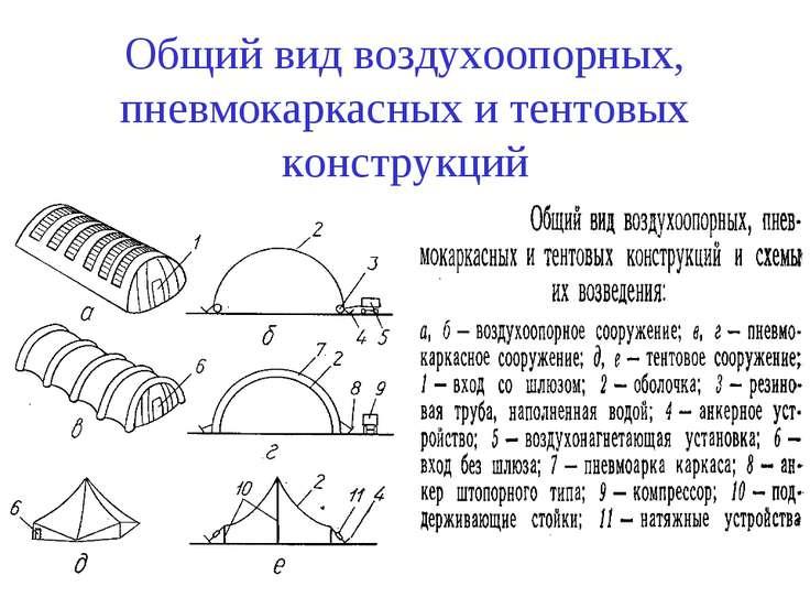 Общий вид воздухоопорных, пневмокаркасных и тентовых конструкций