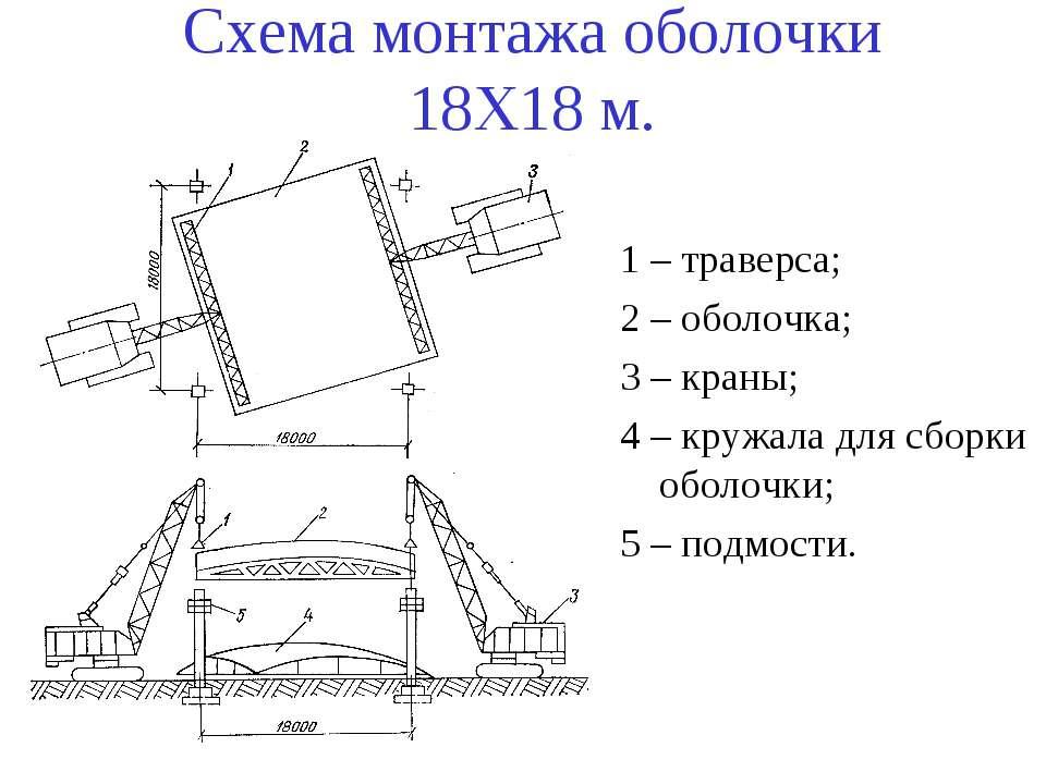 Схема монтажа оболочки 18Х18 м. 1 – траверса; 2 – оболочка; 3 – краны; 4 – кр...