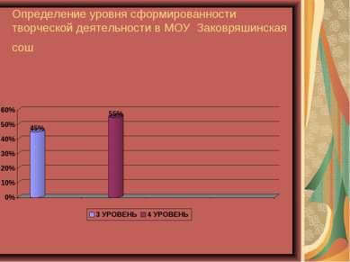 Определение уровня сформированности творческой деятельности в МОУ Заковряшинс...