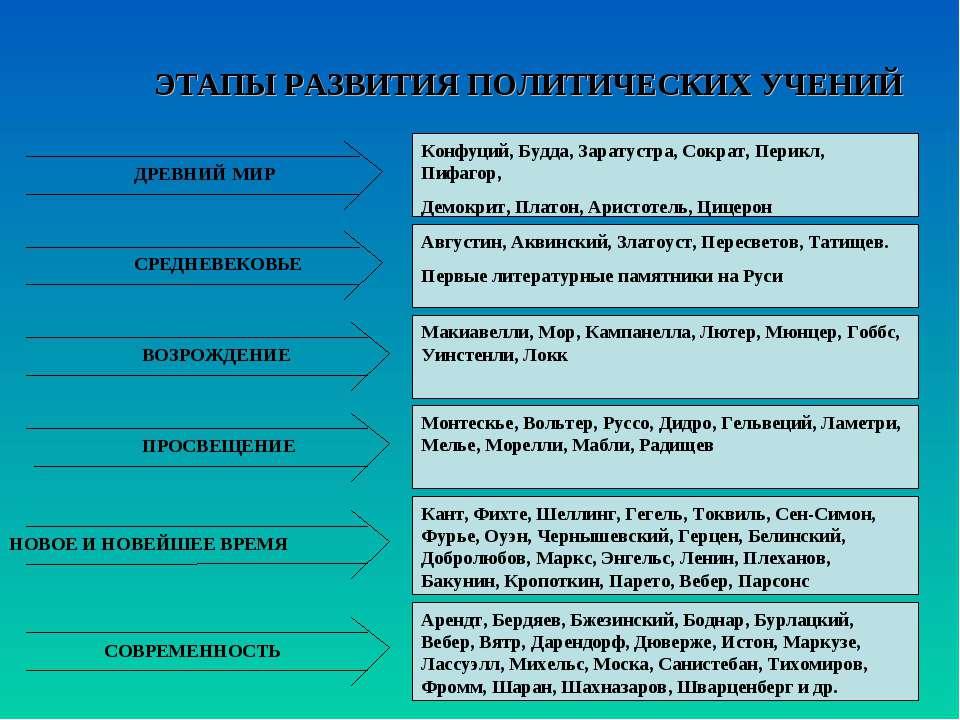 ЭТАПЫ РАЗВИТИЯ ПОЛИТИЧЕСКИХ УЧЕНИЙ ДРЕВНИЙ МИР СРЕДНЕВЕКОВЬЕ ВОЗРОЖДЕНИЕ ПРОС...
