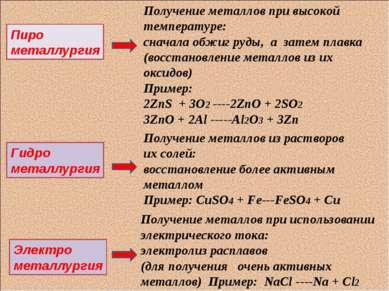 Пиро металлургия Гидро металлургия Электро металлургия Получение металлов при...