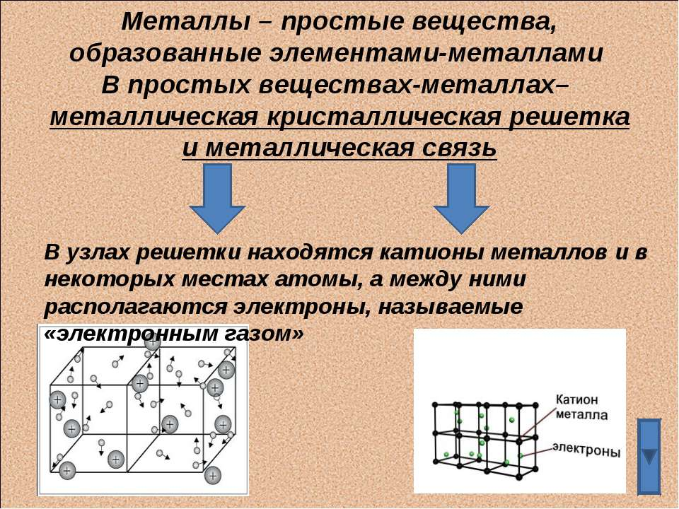 Металлы – простые вещества, образованные элементами-металлами В простых вещес...