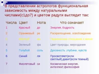 В представлении астрологов функциональная зависимость между натуральными числ...